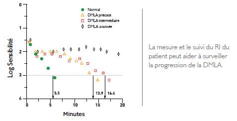 Mesure de la DMLA - AdaptDx